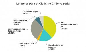 Lo mejor para el Ciclismo Chileno seria