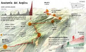 El Angliru, la montaña más dura del mundo
