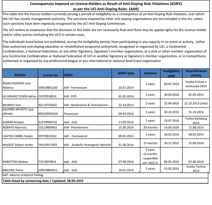 2015 09 28 Sanctions ADRV EN 2.0