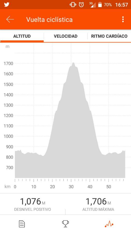 altimetria campos de ahumada