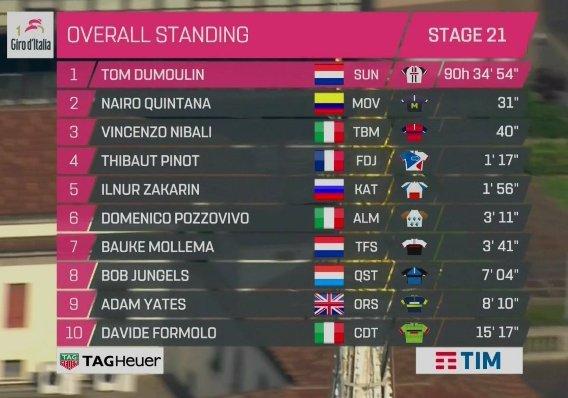 Giro2017Final